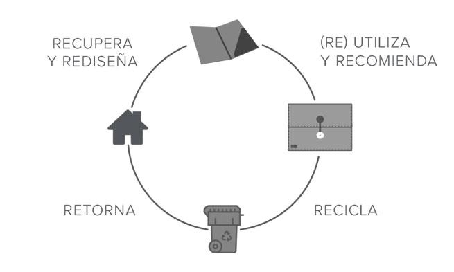Economía Circular - EKOMODO